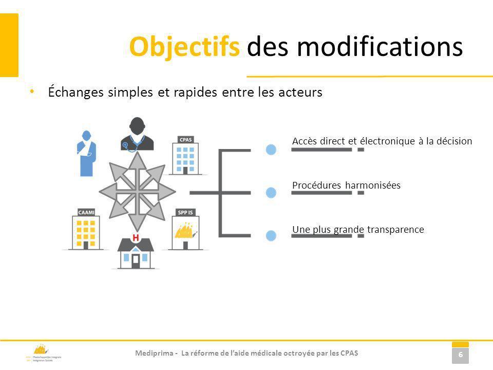 Échanges simples et rapides entre les acteurs Objectifs des modifications 6 Accès direct et électronique à la décision Procédures harmonisées Une plus