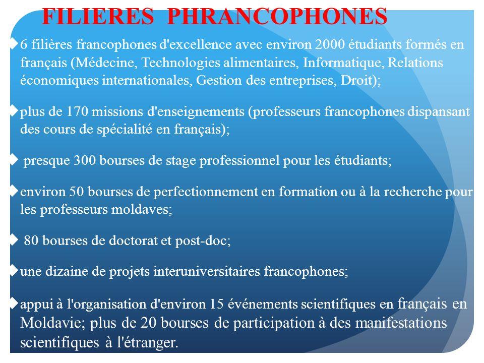 FILIERES PHRANCOPHONES 6 filières francophones d excellence avec environ 2000 étudiants formés en français (Médecine, Technologies alimentaires, Informatique, Relations économiques internationales, Gestion des entreprises, Droit); plus de 170 missions d enseignements (professeurs francophones dispansant des cours de spécialité en français); presque 300 bourses de stage professionnel pour les étudiants; environ 50 bourses de perfectionnement en formation ou à la recherche pour les professeurs moldaves; 80 bourses de doctorat et post-doc; une dizaine de projets interuniversitaires francophones; appui à l organisation d environ 15 événements scientifiques en français en Moldavie; plus de 20 bourses de participation à des manifestations scientifiques à l étranger.