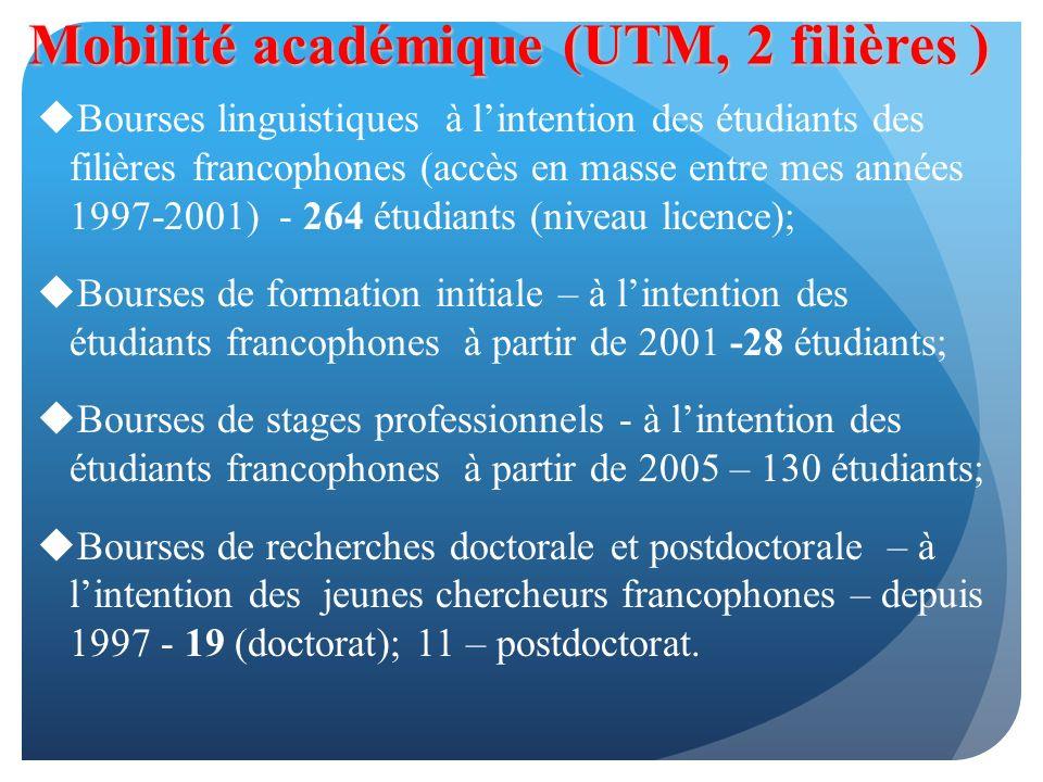 Mobilité académique (UTM, 2 filières ) Bourses linguistiques à lintention des étudiants des filières francophones (accès en masse entre mes années 1997-2001) - 264 étudiants (niveau licence); Bourses de formation initiale – à lintention des étudiants francophones à partir de 2001 -28 étudiants; Bourses de stages professionnels - à lintention des étudiants francophones à partir de 2005 – 130 étudiants; Bourses de recherches doctorale et postdoctorale – à lintention des jeunes chercheurs francophones – depuis 1997 - 19 (doctorat); 11 – postdoctorat.