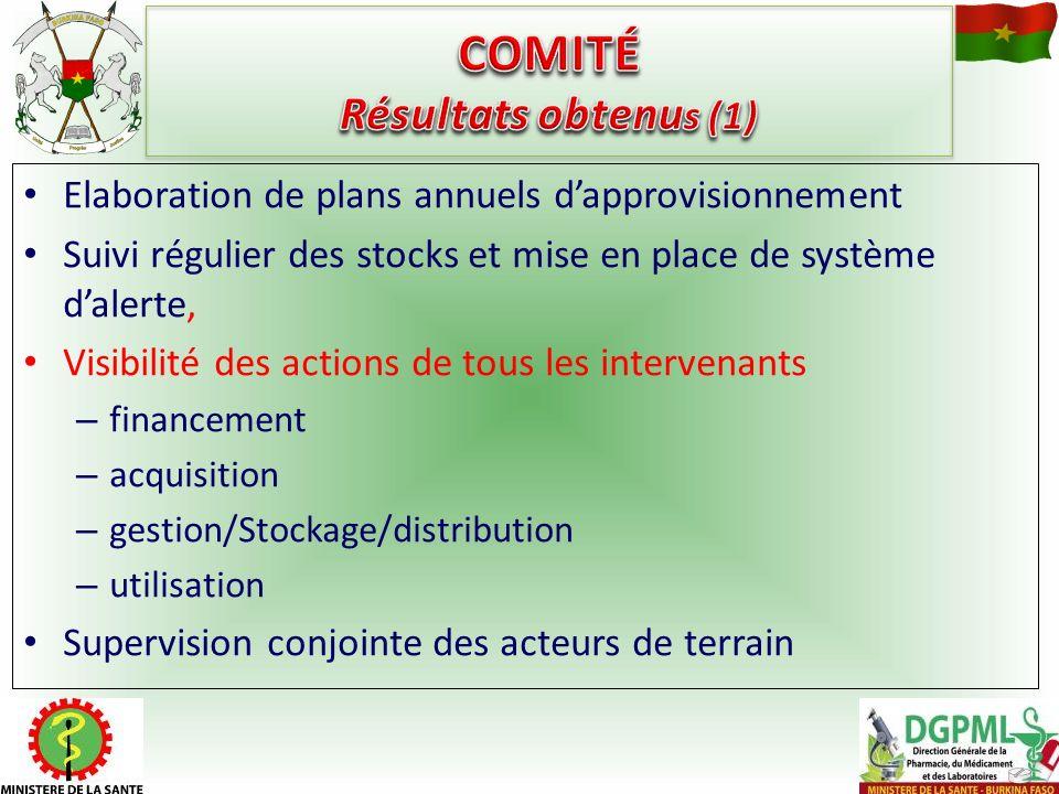 Elaboration de plans annuels dapprovisionnement Suivi régulier des stocks et mise en place de système dalerte, Visibilité des actions de tous les inte