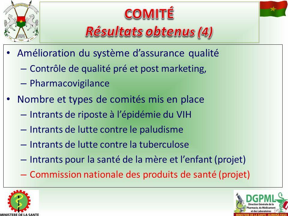 Amélioration du système dassurance qualité – Contrôle de qualité pré et post marketing, – Pharmacovigilance Nombre et types de comités mis en place –