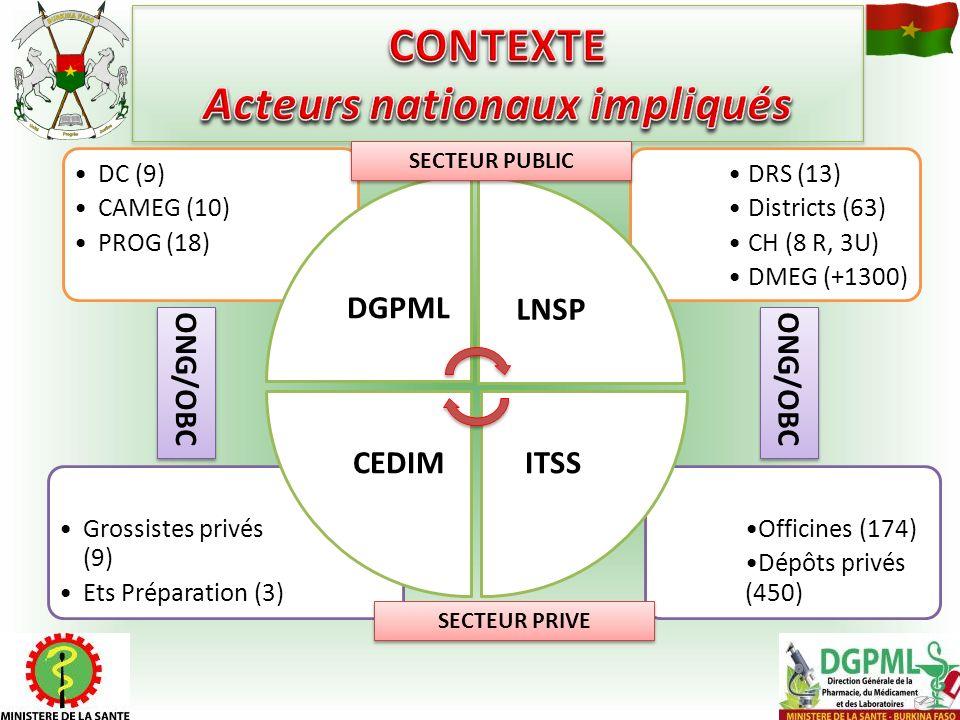 Officines (174) Dépôts privés (450) Grossistes privés (9) Ets Préparation (3) DRS (13) Districts (63) CH (8 R, 3U) DMEG (+1300) DC (9) CAMEG (10) PROG