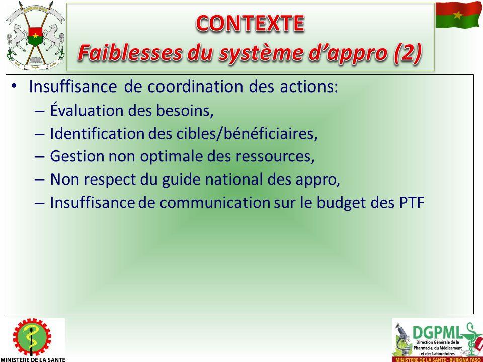 Insuffisance de coordination des actions: – Évaluation des besoins, – Identification des cibles/bénéficiaires, – Gestion non optimale des ressources,