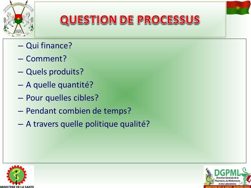 – Qui finance? – Comment? – Quels produits? – A quelle quantité? – Pour quelles cibles? – Pendant combien de temps? – A travers quelle politique quali