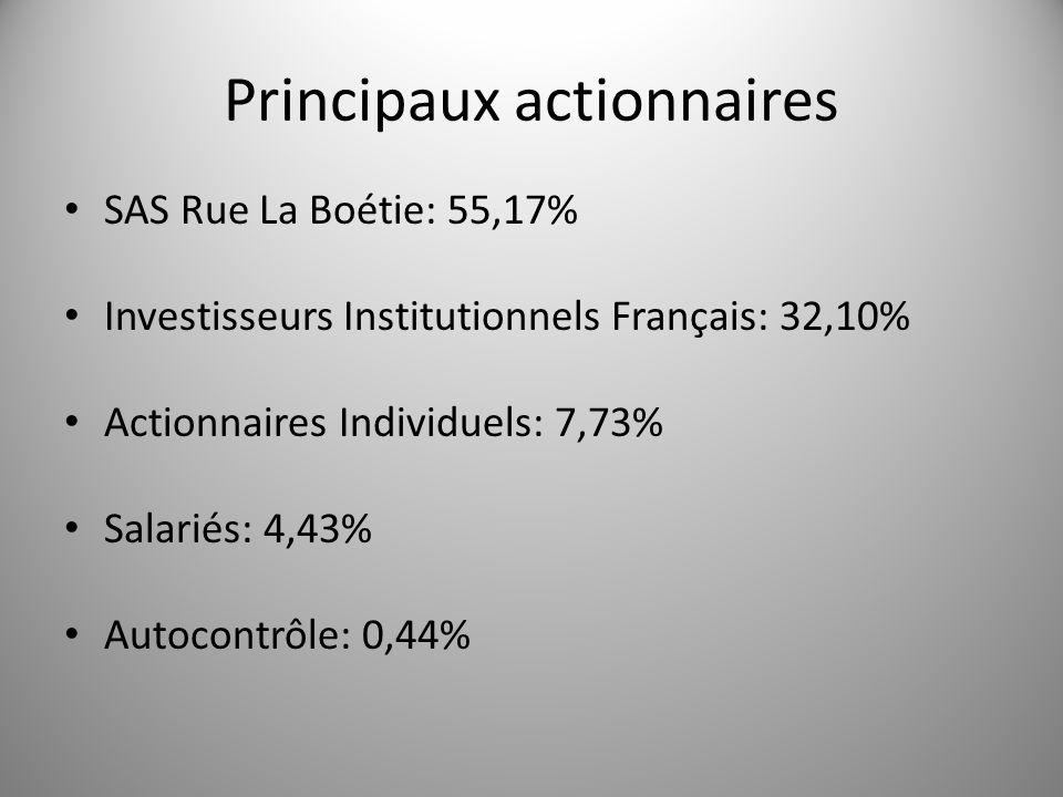 Principaux actionnaires SAS Rue La Boétie: 55,17% Investisseurs Institutionnels Français: 32,10% Actionnaires Individuels: 7,73% Salariés: 4,43% Autoc