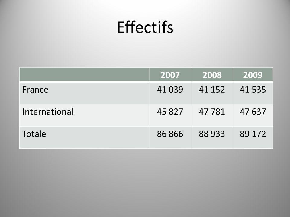Effectifs 200720082009 France41 03941 15241 535 International45 82747 78147 637 Totale86 86688 93389 172