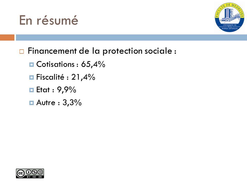 En résumé Financement de la protection sociale : Cotisations : 65,4% Fiscalité : 21,4% Etat : 9,9% Autre : 3,3%
