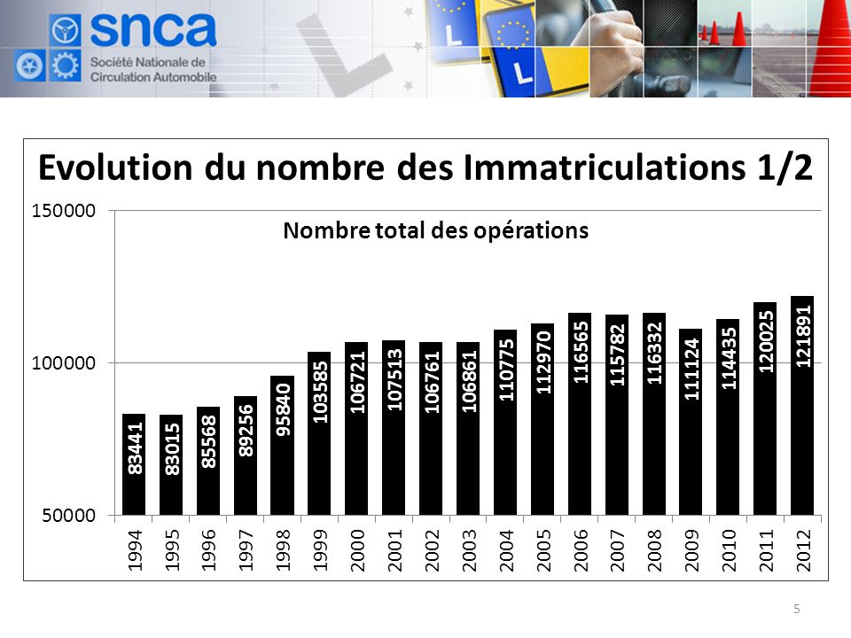 Evolution du nombre des Immatriculations 1/2 5