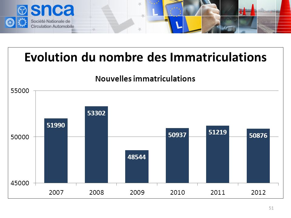 Evolution du nombre des Immatriculations 51