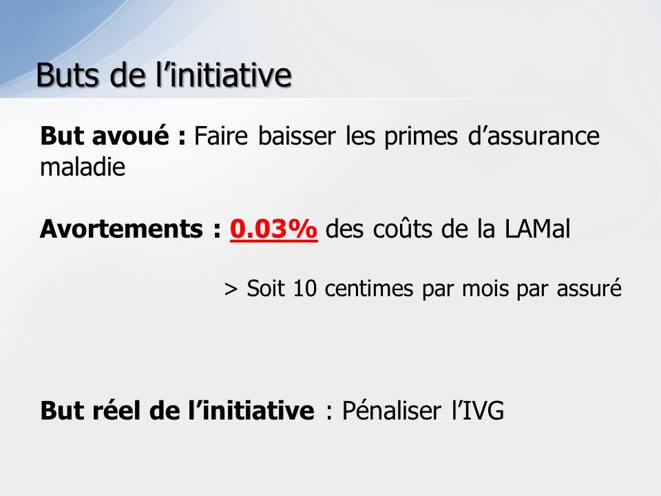 But avoué : Faire baisser les primes dassurance maladie Avortements : 0.03% des coûts de la LAMal > Soit 10 centimes par mois par assuré But réel de linitiative : Pénaliser lIVG Buts de linitiative