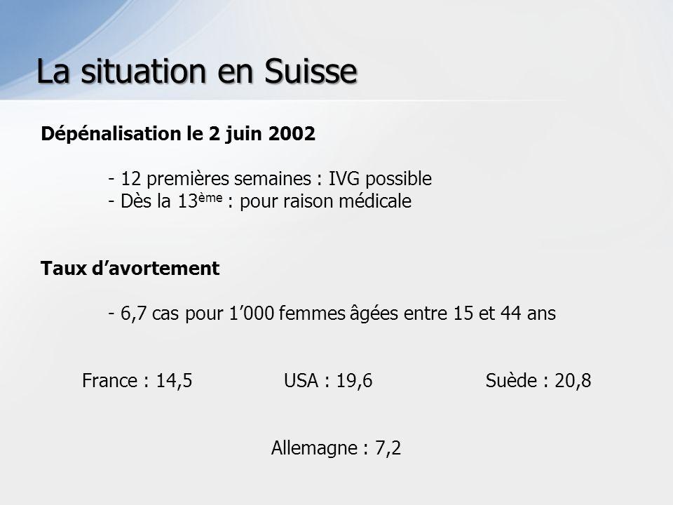 Dépénalisation le 2 juin 2002 - 12 premières semaines : IVG possible - Dès la 13 ème : pour raison médicale Taux davortement - 6,7 cas pour 1000 femmes âgées entre 15 et 44 ans France : 14,5 USA : 19,6Suède : 20,8 Allemagne : 7,2 La situation en Suisse