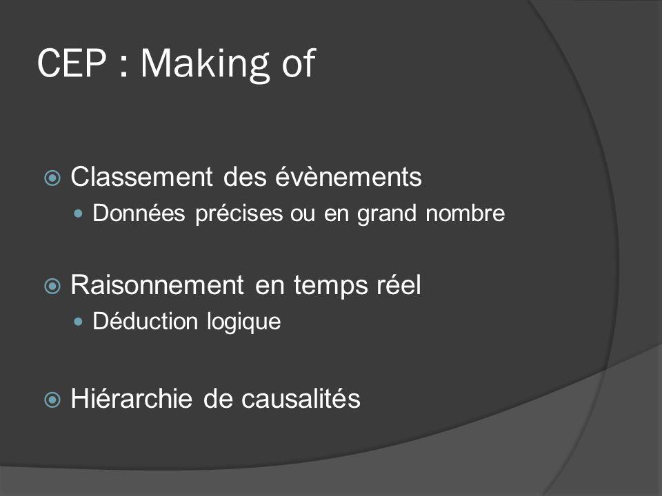 CEP : Making of Classement des évènements Données précises ou en grand nombre Raisonnement en temps réel Déduction logique Hiérarchie de causalités