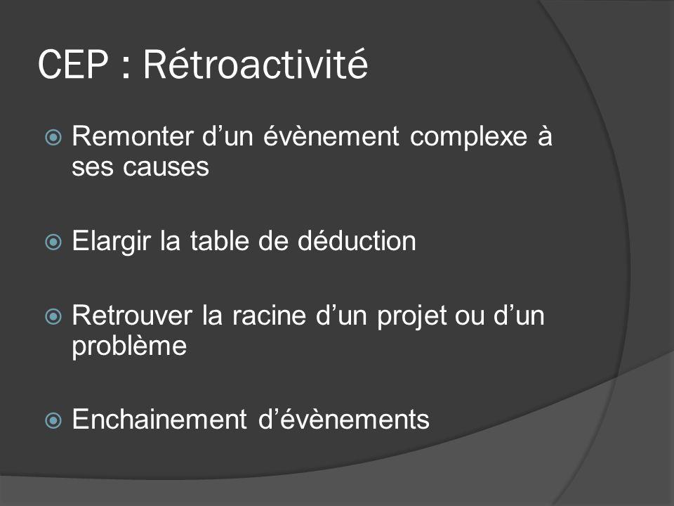 CEP : Rétroactivité Remonter dun évènement complexe à ses causes Elargir la table de déduction Retrouver la racine dun projet ou dun problème Enchaine