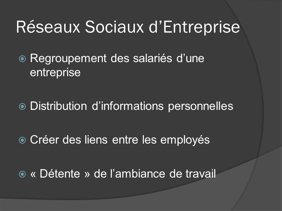 Réseaux Sociaux dEntreprise Regroupement des salariés dune entreprise Distribution dinformations personnelles Créer des liens entre les employés « Dét