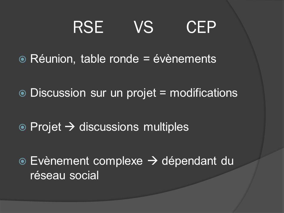 RSE VS CEP Réunion, table ronde = évènements Discussion sur un projet = modifications Projet discussions multiples Evènement complexe dépendant du rés