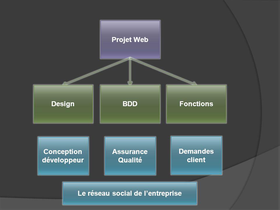 Projet Web DesignBDDFonctions Demandes client Assurance Qualité Conception développeur Le réseau social de lentreprise