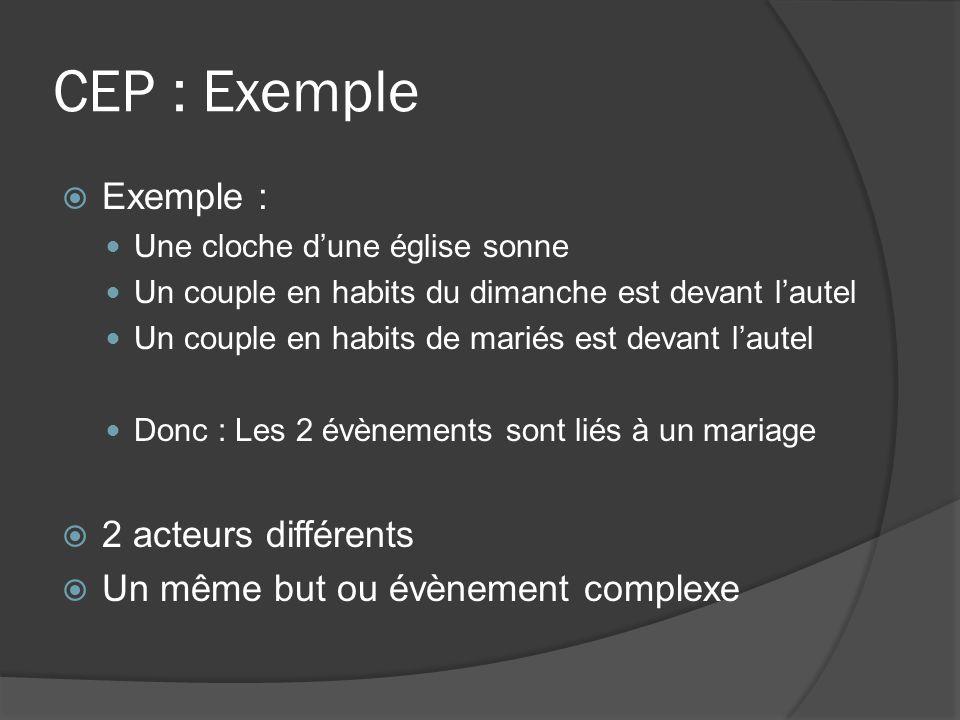 CEP : Exemple Exemple : Une cloche dune église sonne Un couple en habits du dimanche est devant lautel Un couple en habits de mariés est devant lautel