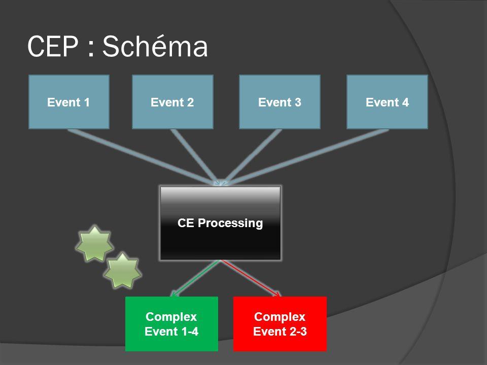 Complex Event 1-4 Complex Event 2-3 CEP : Schéma Event 1Event 2Event 3Event 4 CE Processing