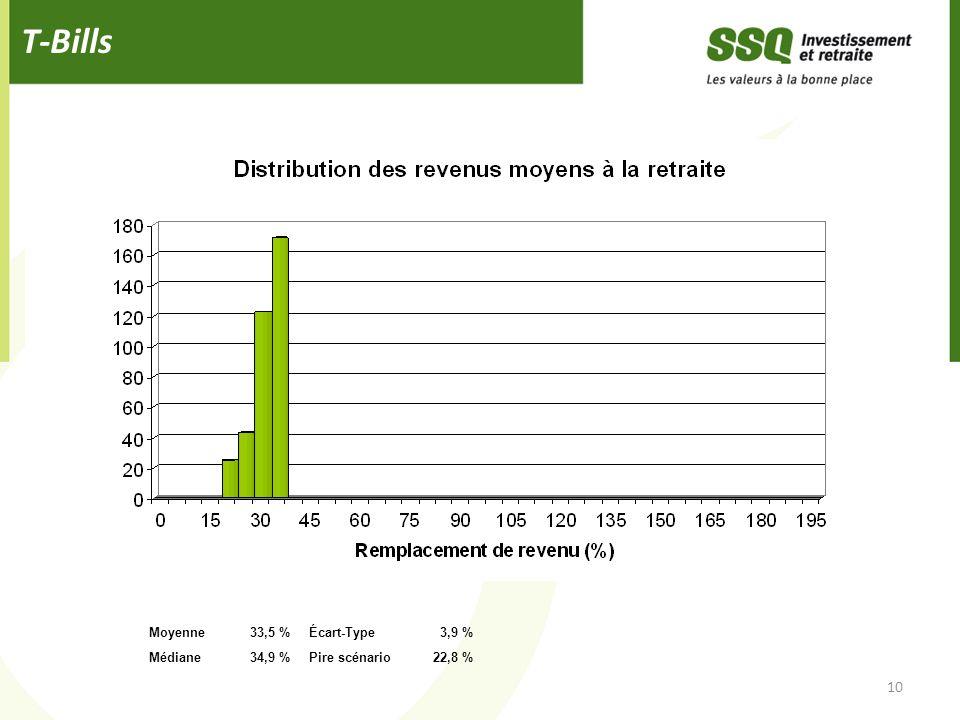 T-Bills 10 Moyenne33,5 %Écart-Type3,9 % Médiane34,9 %Pire scénario22,8 %