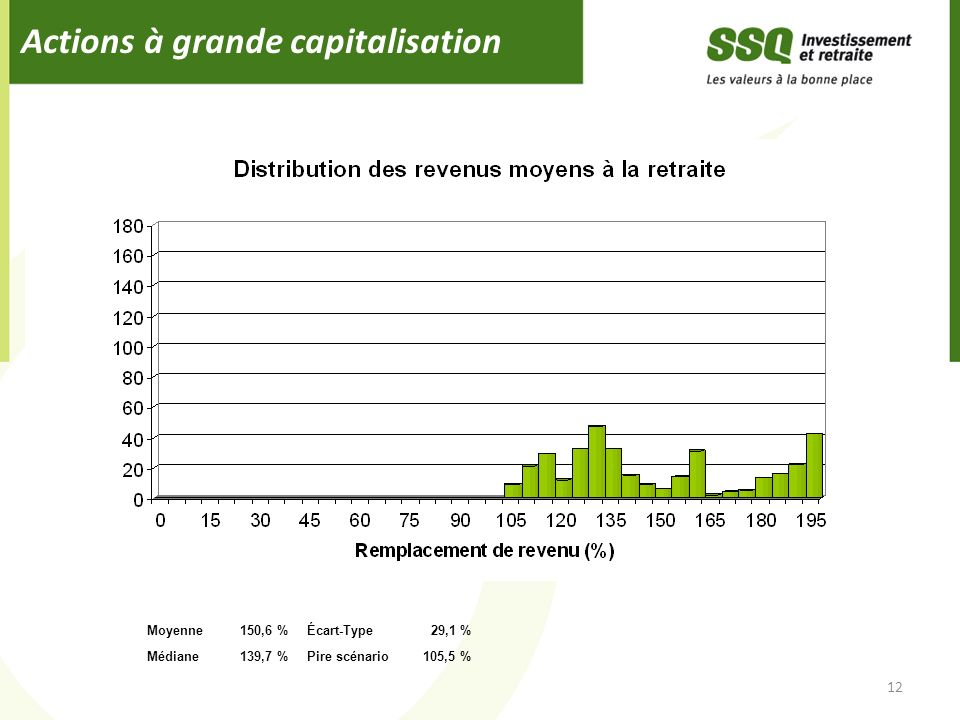 Actions à grande capitalisation 12 Moyenne150,6 %Écart-Type29,1 % Médiane139,7 %Pire scénario105,5 %