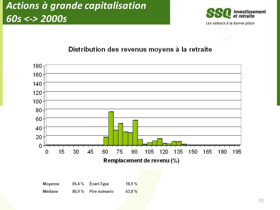 Actions à grande capitalisation 60s 2000s 13 Moyenne85,4 %Écart-Type18,9 % Médiane80,9 %Pire scénario63,8 %