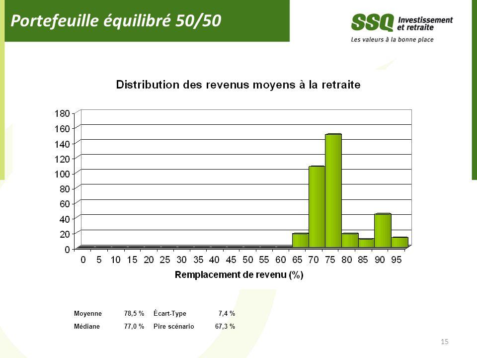 Portefeuille équilibré 50/50 15 Moyenne78,5 %Écart-Type7,4 % Médiane77,0 %Pire scénario67,3 %