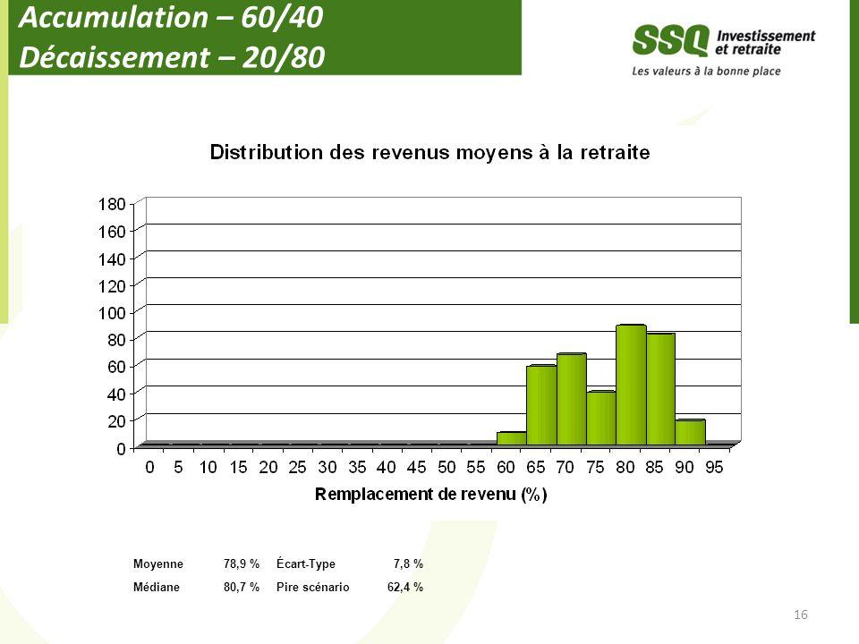 Accumulation – 60/40 Décaissement – 20/80 16 Moyenne78,9 %Écart-Type7,8 % Médiane80,7 %Pire scénario62,4 %
