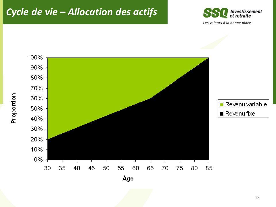Cycle de vie – Allocation des actifs 18