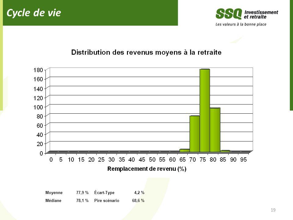 Cycle de vie 19 Moyenne77,9 %Écart-Type4,2 % Médiane78,1 %Pire scénario68,6 %