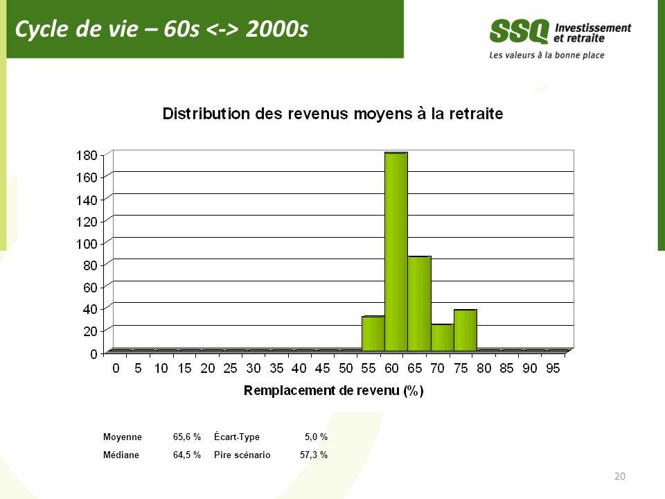Cycle de vie – 60s 2000s 20 Moyenne65,6 %Écart-Type5,0 % Médiane64,5 %Pire scénario57,3 %
