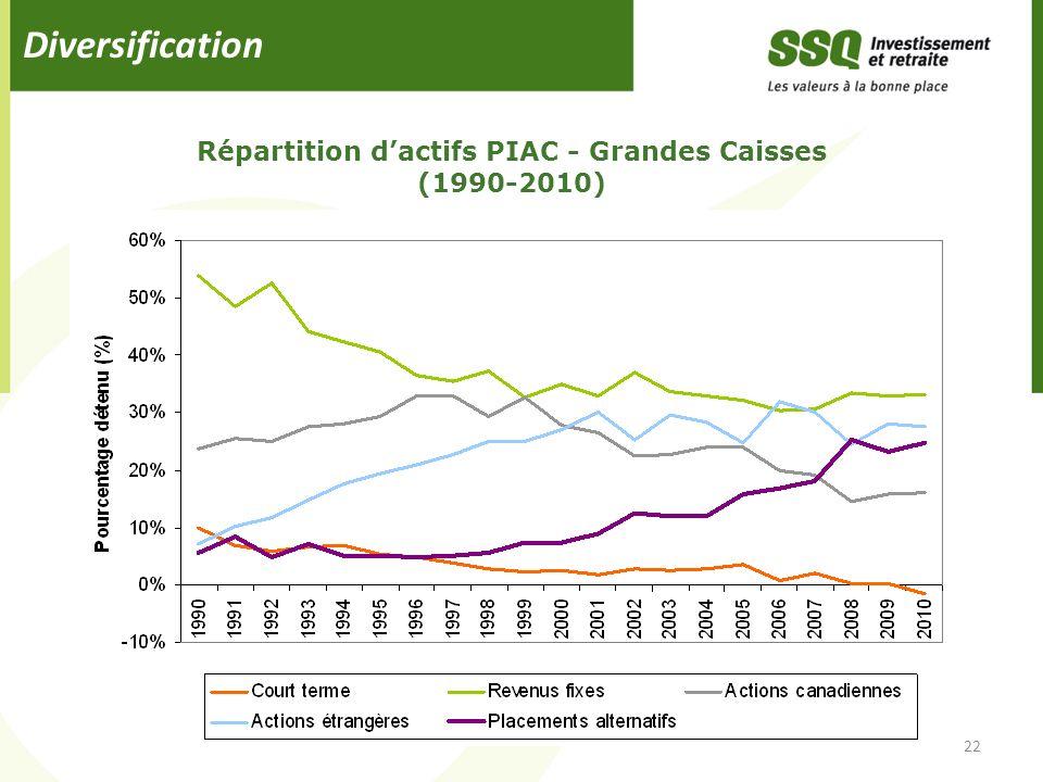 Diversification 22 Répartition dactifs PIAC - Grandes Caisses (1990-2010)