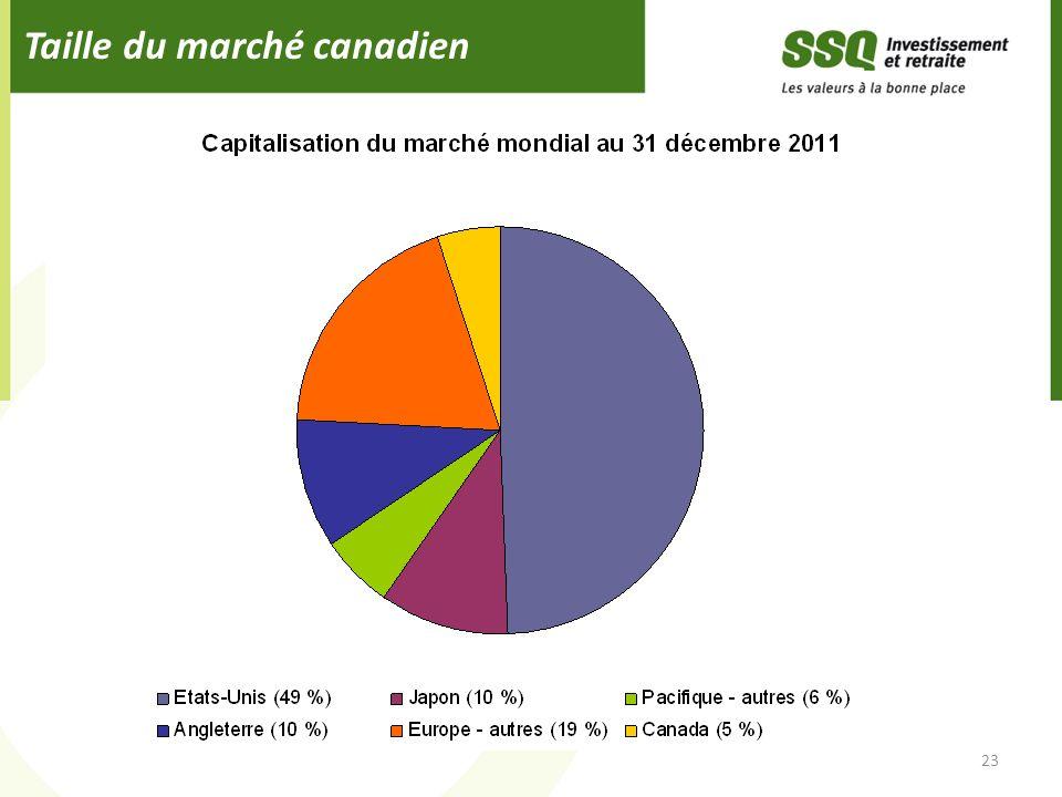 Taille du marché canadien 23