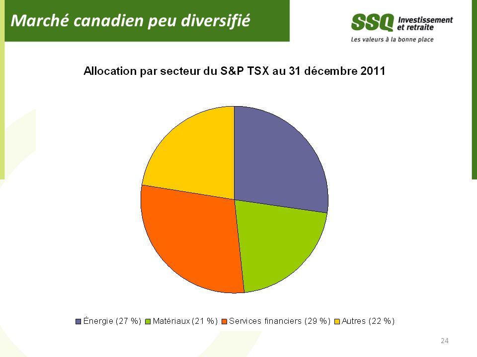 Marché canadien peu diversifié 24
