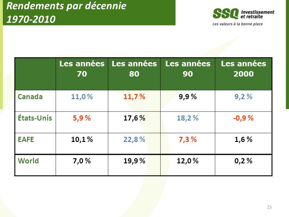 Rendements par décennie 1970-2010 25 Les années 70 Les années 80 Les années 90 Les années 2000 Canada11,0 %11,7 %9,9 %9,2 % États-Unis5,9 %17,6 %18,2 %-0,9 % EAFE10,1 %22,8 %7,3 %1,6 % World7,0 %19,9 %12,0 %0,2 %