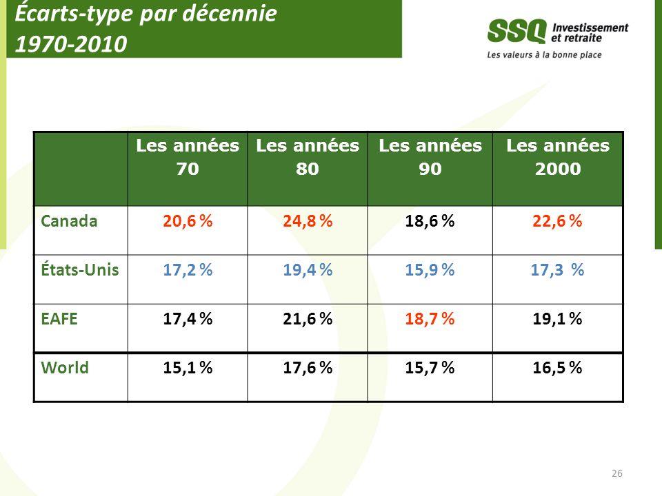 Écarts-type par décennie 1970-2010 26 Les années 70 Les années 80 Les années 90 Les années 2000 Canada20,6 %24,8 %18,6 %22,6 % États-Unis17,2 %19,4 %15,9 %17,3 % EAFE17,4 %21,6 %18,7 %19,1 % World15,1 %17,6 %15,7 %16,5 %