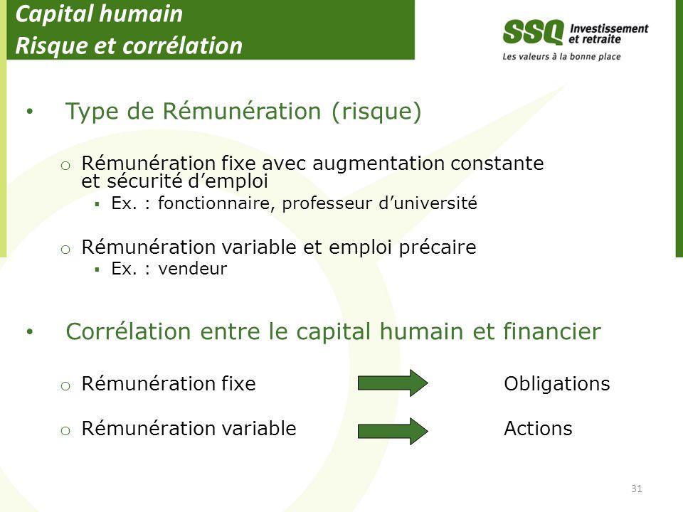 Capital humain Risque et corrélation Type de Rémunération (risque) o Rémunération fixe avec augmentation constante et sécurité demploi Ex. : fonctionn