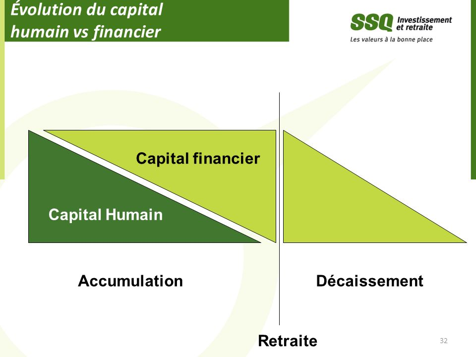 Évolution du capital humain vs financier 32 Capital Humain Capital financier AccumulationDécaissement Retraite