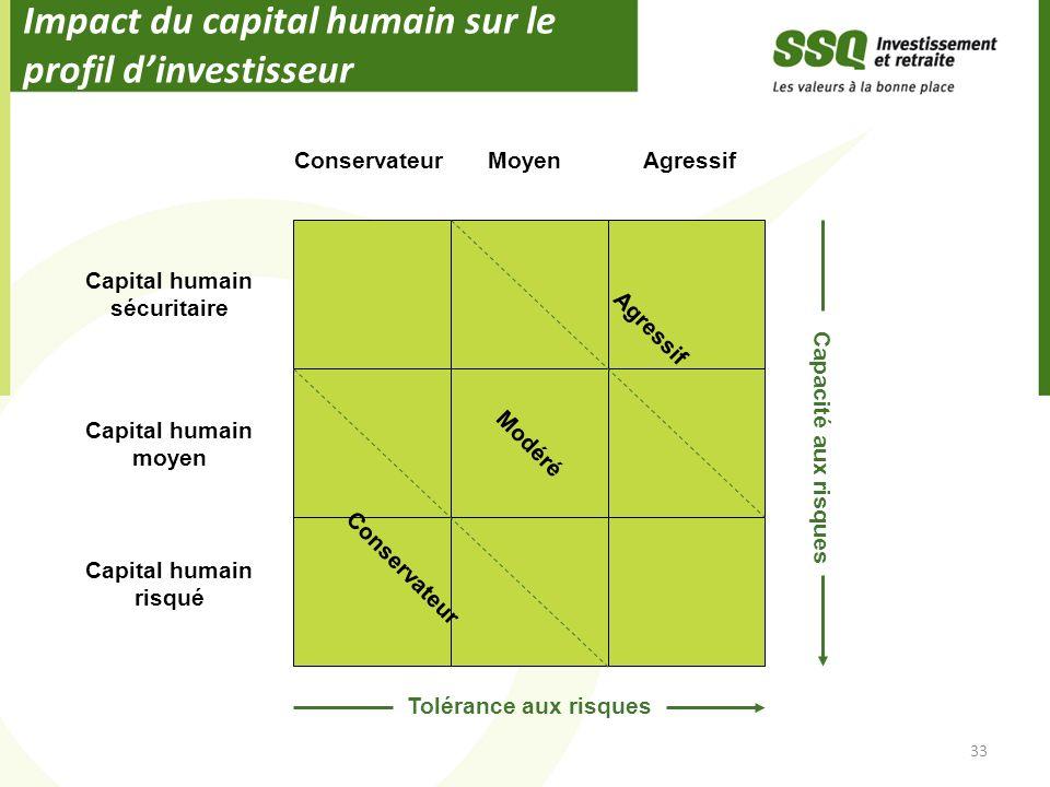 Impact du capital humain sur le profil dinvestisseur 33 Capital humain moyen Capital humain sécuritaire Capital humain risqué ConservateurMoyenAgressi