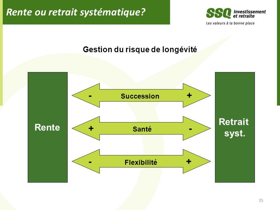 Rente ou retrait systématique? 35 Rente - Succession + Retrait syst. Gestion du risque de longévité + Santé - - Flexibilité +