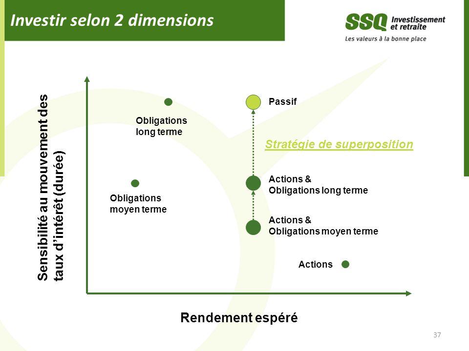 Investir selon 2 dimensions 37 Obligations moyen terme Passif Actions Actions & Obligations long terme Obligations long terme Rendement espéré Sensibi