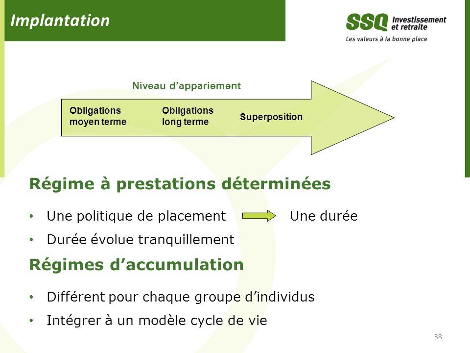 Régime à prestations déterminées Une politique de placement Une durée Durée évolue tranquillement Régimes daccumulation Différent pour chaque groupe d