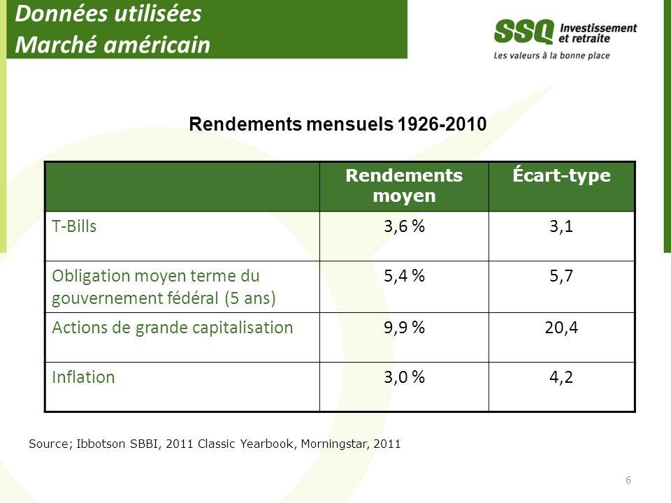 Données utilisées Marché américain 6 Rendements moyen Écart-type T-Bills3,6 %3,1 Obligation moyen terme du gouvernement fédéral (5 ans) 5,4 %5,7 Actio