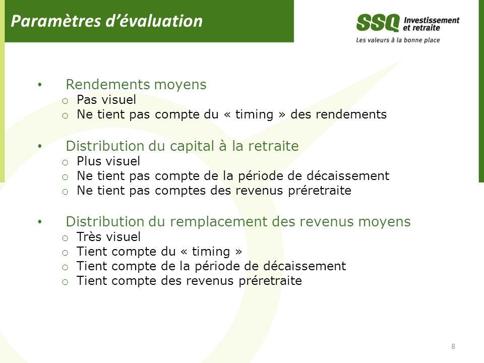 Paramètres dévaluation Rendements moyens o Pas visuel o Ne tient pas compte du « timing » des rendements Distribution du capital à la retraite o Plus