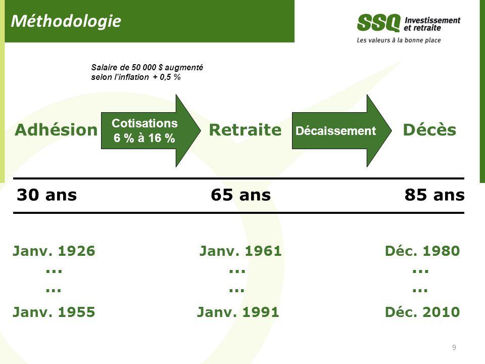 Méthodologie AdhésionRetraite Décès 9 30 ans65 ans 85 ans Cotisations 6 % à 16 % Décaissement Janv. 1926 Janv. 1961 Déc. 1980 Janv. 1955 Janv. 1991 Dé