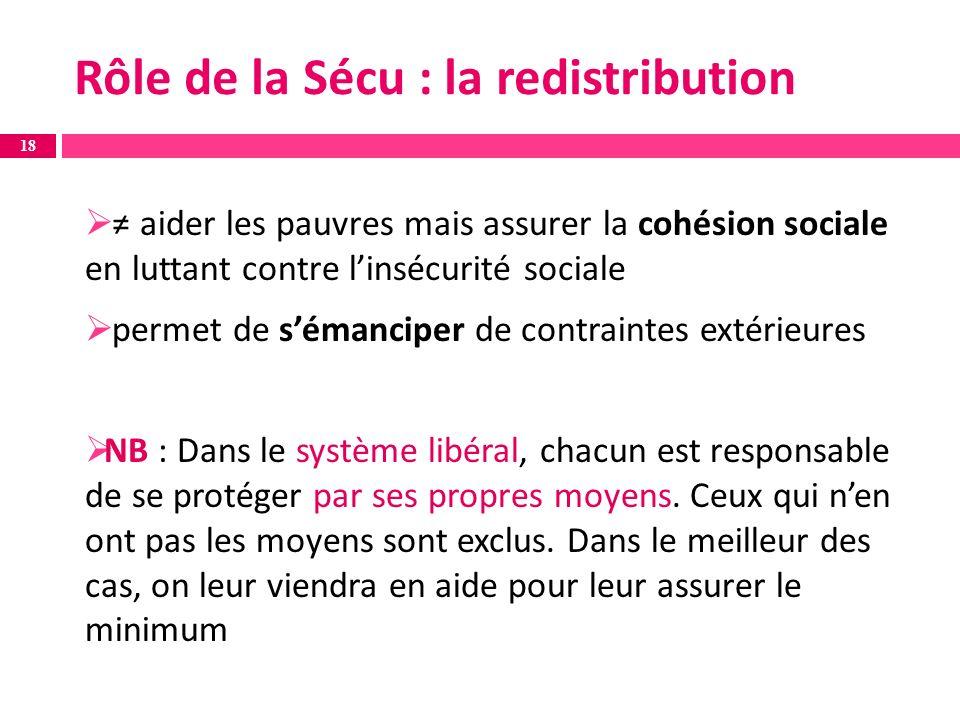 aider les pauvres mais assurer la cohésion sociale en luttant contre linsécurité sociale permet de sémanciper de contraintes extérieures NB : Dans le système libéral, chacun est responsable de se protéger par ses propres moyens.