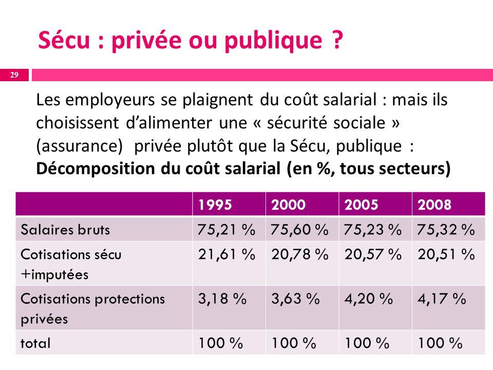 Les employeurs se plaignent du coût salarial : mais ils choisissent dalimenter une « sécurité sociale » (assurance) privée plutôt que la Sécu, publique : Décomposition du coût salarial (en %, tous secteurs) 1995200020052008 Salaires bruts75,21 %75,60 %75,23 %75,32 % Cotisations sécu +imputées 21,61 %20,78 %20,57 %20,51 % Cotisations protections privées 3,18 %3,63 %4,20 %4,17 % total100 % 29