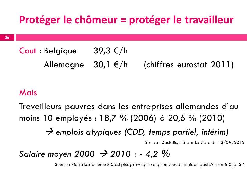 Protéger le chômeur = protéger le travailleur Cout : Belgique 39,3 /h Allemagne30,1 /h (chiffres eurostat 2011) Mais Travailleurs pauvres dans les entreprises allemandes dau moins 10 employés : 18,7 % (2006) à 20,6 % (2010) emplois atypiques (CDD, temps partiel, intérim) Source : Destatis, cité par La Libre du 12/09/2012 Salaire moyen 2000 2010 : - 4,2 % Source : Pierre Larrouturou « Cest plus grave que ce quon vous dit mais on peut sen sortir », p.