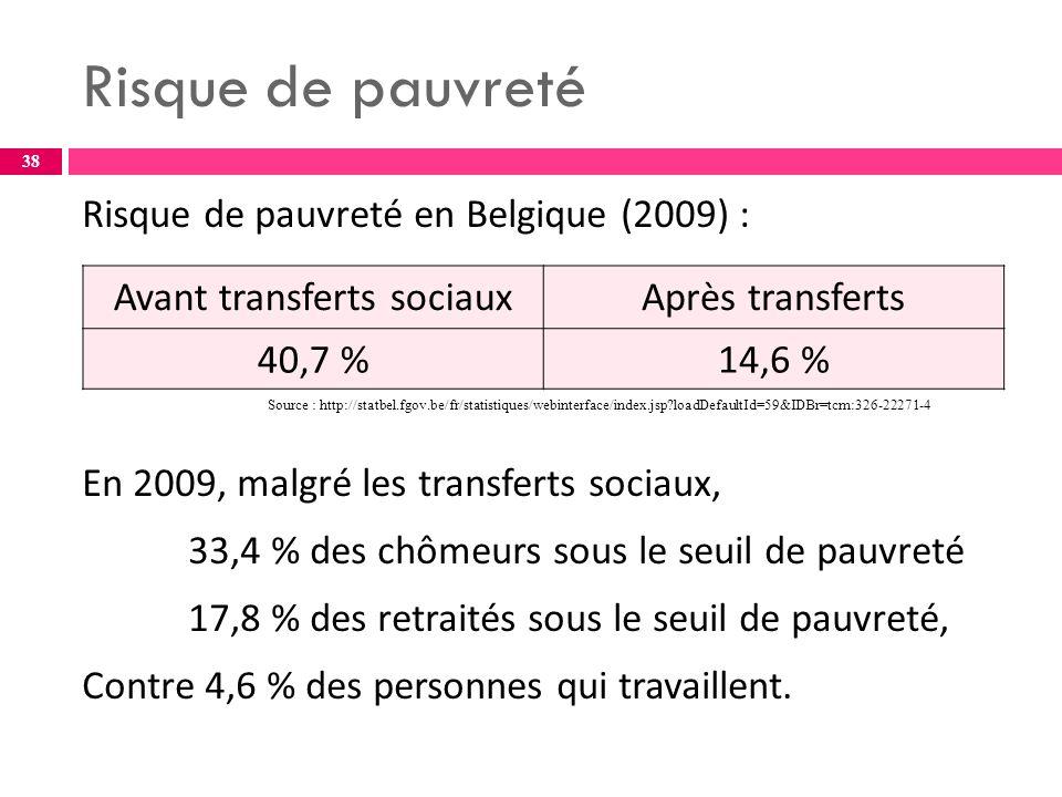 Risque de pauvreté en Belgique (2009) : En 2009, malgré les transferts sociaux, 33,4 % des chômeurs sous le seuil de pauvreté 17,8 % des retraités sous le seuil de pauvreté, Contre 4,6 % des personnes qui travaillent.