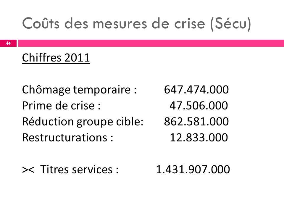 Coûts des mesures de crise (Sécu) Chiffres 2011 Chômage temporaire : 647.474.000 Prime de crise : 47.506.000 Réduction groupe cible:862.581.000 Restructurations : 12.833.000 >< Titres services : 1.431.907.000 44