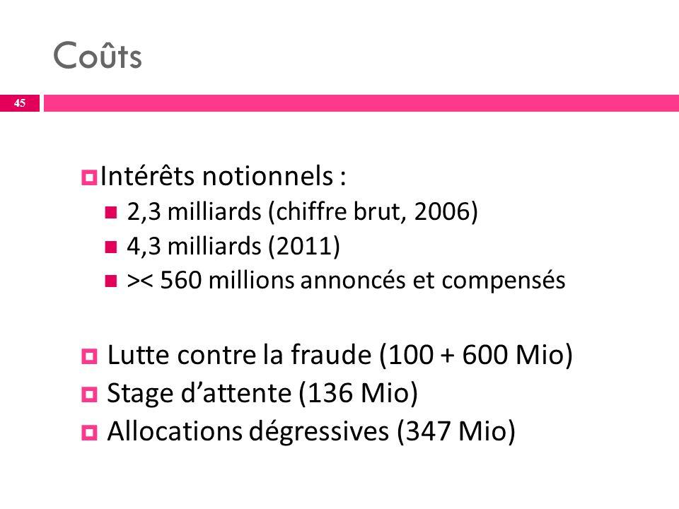 Coûts Intérêts notionnels : 2,3 milliards (chiffre brut, 2006) 4,3 milliards (2011) >< 560 millions annoncés et compensés Lutte contre la fraude (100 + 600 Mio) Stage dattente (136 Mio) Allocations dégressives (347 Mio) 45